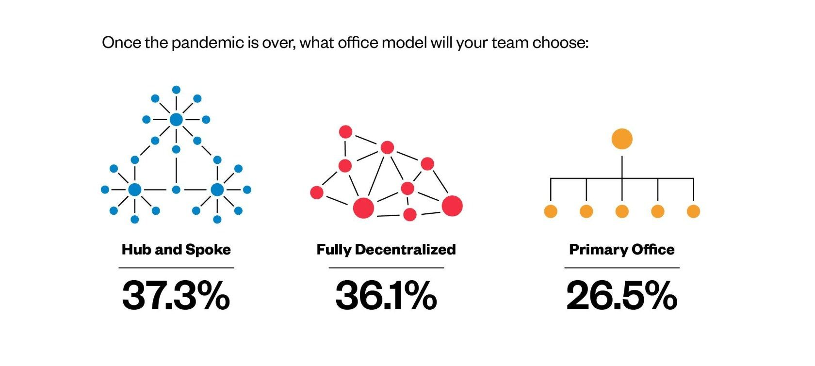 Remote Possibility: Developers' High-Stakes Bets On Work-From-Anywhere